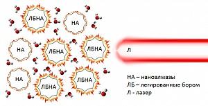 MDU-nun fizikləri  borla aşqarlanmış nanoalmazları öyrənmişlər