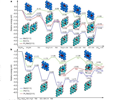 Yanacaq elementlərində platin-molibden karbidinin istifadə edilməsi