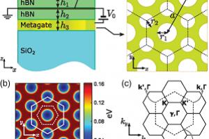 Metalay qrafeni topoloji izolyatora çevirdi