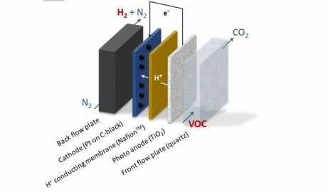 Создано устройство, преобразующее вредные примеси воздуха в топливо